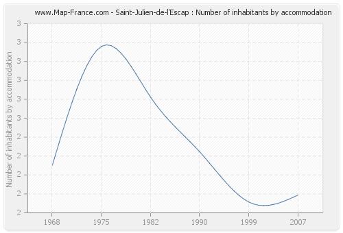 Saint-Julien-de-l'Escap : Number of inhabitants by accommodation