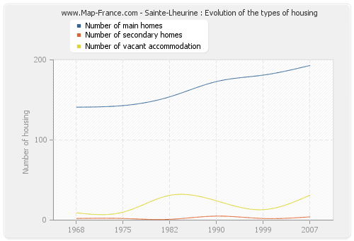 Sainte-Lheurine : Evolution of the types of housing