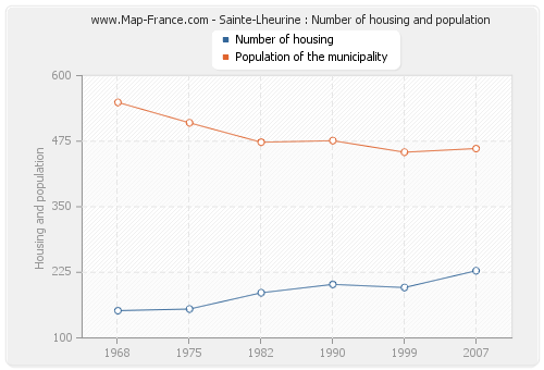 Sainte-Lheurine : Number of housing and population