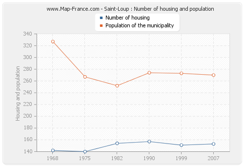 Saint-Loup : Number of housing and population