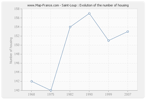 Saint-Loup : Evolution of the number of housing