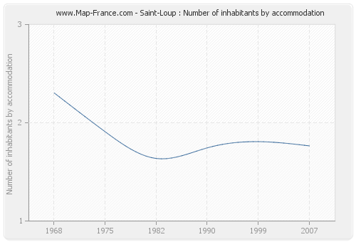 Saint-Loup : Number of inhabitants by accommodation