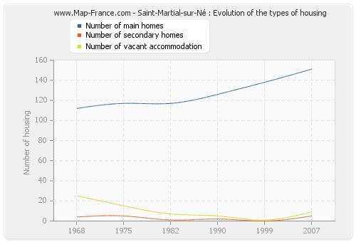 Saint-Martial-sur-Né : Evolution of the types of housing