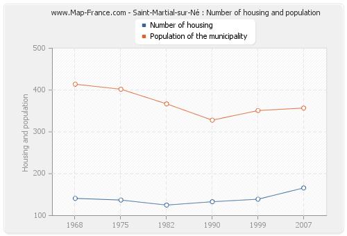 Saint-Martial-sur-Né : Number of housing and population