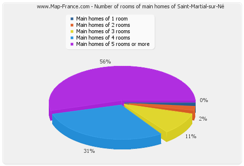 Number of rooms of main homes of Saint-Martial-sur-Né