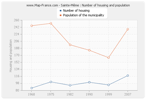Sainte-Même : Number of housing and population