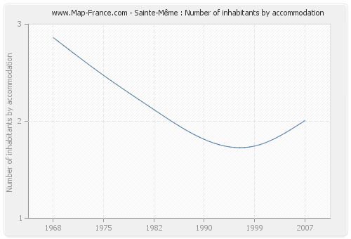 Sainte-Même : Number of inhabitants by accommodation