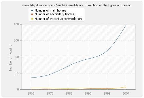 Saint-Ouen-d'Aunis : Evolution of the types of housing