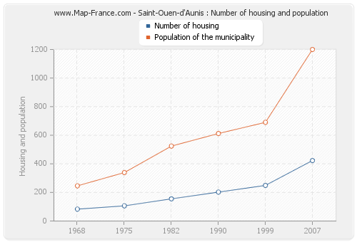 Saint-Ouen-d'Aunis : Number of housing and population