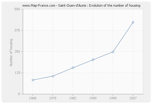 Saint-Ouen-d'Aunis : Evolution of the number of housing
