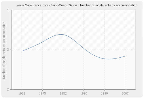 Saint-Ouen-d'Aunis : Number of inhabitants by accommodation