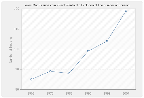 Saint-Pardoult : Evolution of the number of housing
