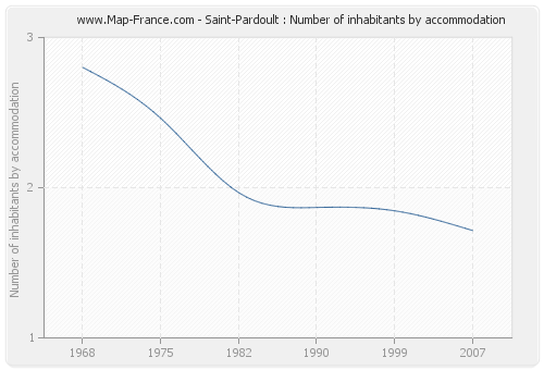 Saint-Pardoult : Number of inhabitants by accommodation