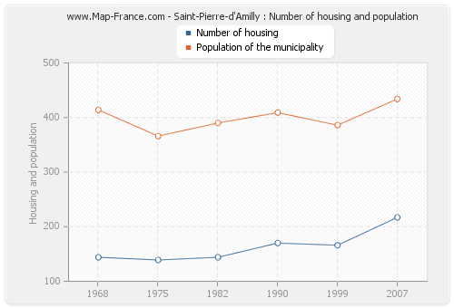 Saint-Pierre-d'Amilly : Number of housing and population