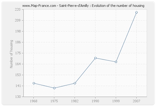 Saint-Pierre-d'Amilly : Evolution of the number of housing