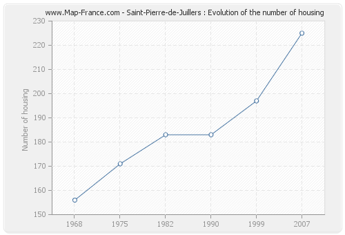 Saint-Pierre-de-Juillers : Evolution of the number of housing