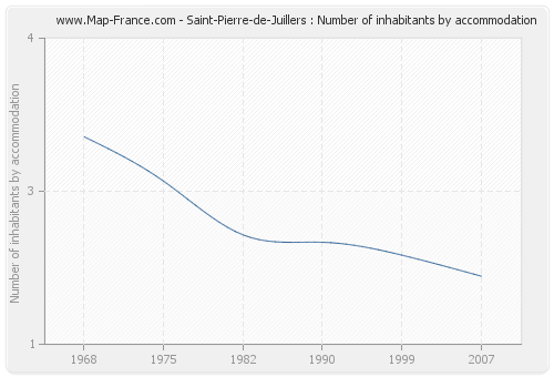 Saint-Pierre-de-Juillers : Number of inhabitants by accommodation