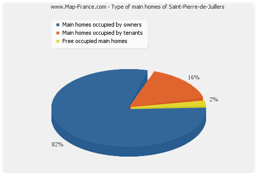 Type of main homes of Saint-Pierre-de-Juillers