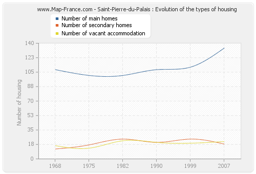 Saint-Pierre-du-Palais : Evolution of the types of housing