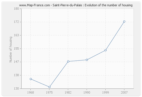 Saint-Pierre-du-Palais : Evolution of the number of housing