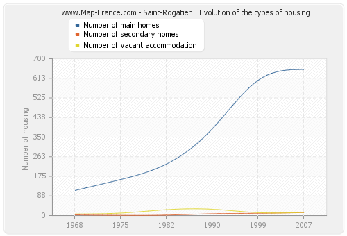 Saint-Rogatien : Evolution of the types of housing