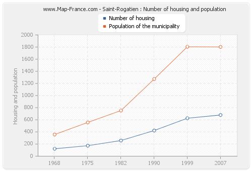 Saint-Rogatien : Number of housing and population