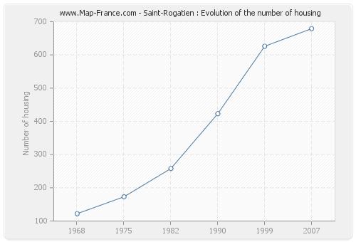 Saint-Rogatien : Evolution of the number of housing