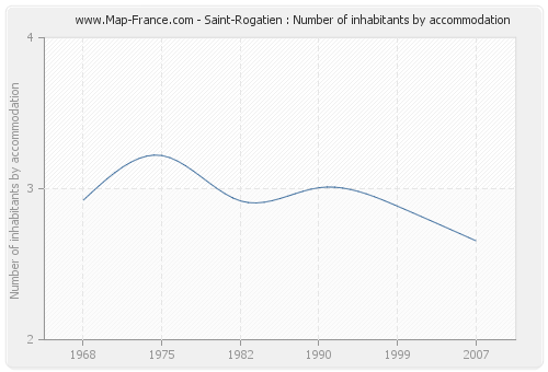 Saint-Rogatien : Number of inhabitants by accommodation