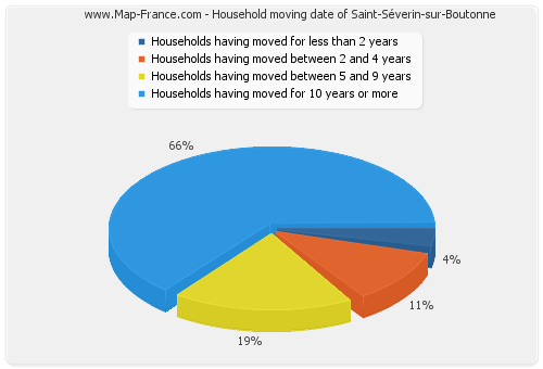 Household moving date of Saint-Séverin-sur-Boutonne