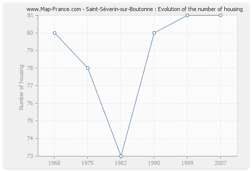 Saint-Séverin-sur-Boutonne : Evolution of the number of housing