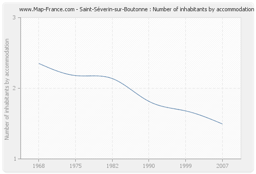 Saint-Séverin-sur-Boutonne : Number of inhabitants by accommodation