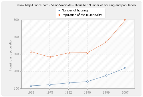 Saint-Simon-de-Pellouaille : Number of housing and population