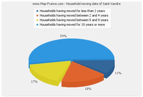 Household moving date of Saint-Xandre