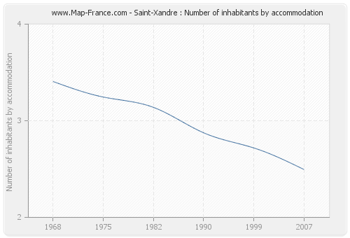 Saint-Xandre : Number of inhabitants by accommodation