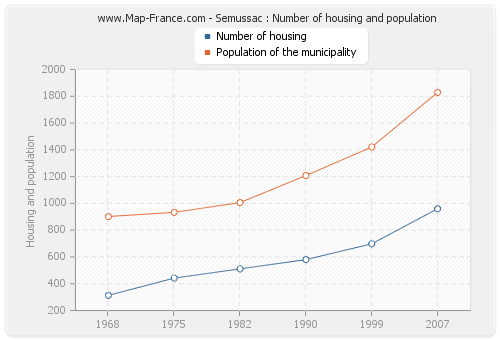 Semussac : Number of housing and population