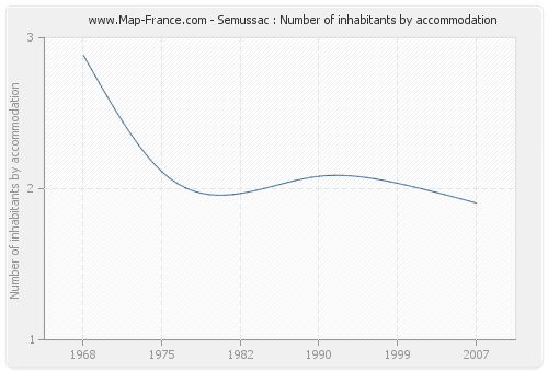 Semussac : Number of inhabitants by accommodation