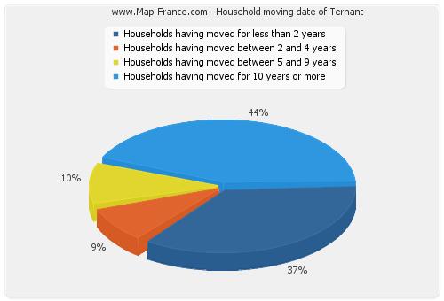 Household moving date of Ternant