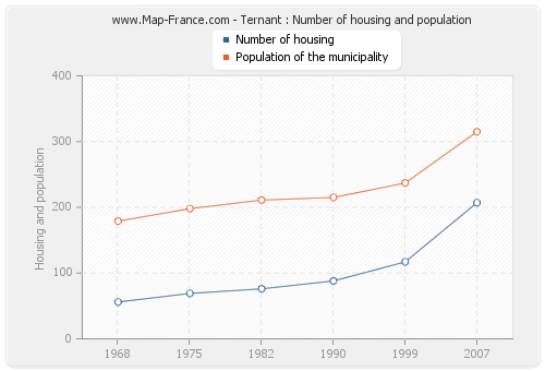 Ternant : Number of housing and population