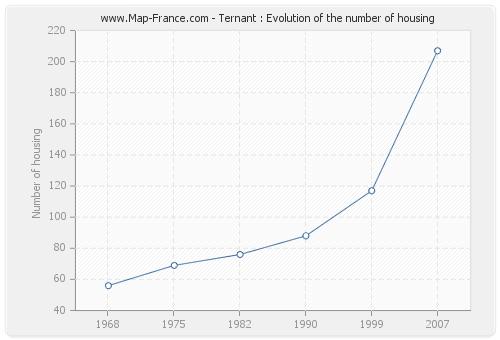 Ternant : Evolution of the number of housing