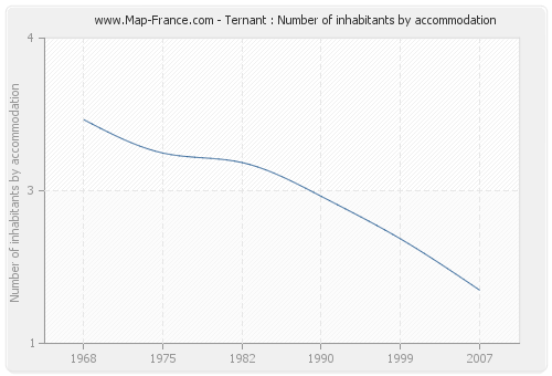 Ternant : Number of inhabitants by accommodation