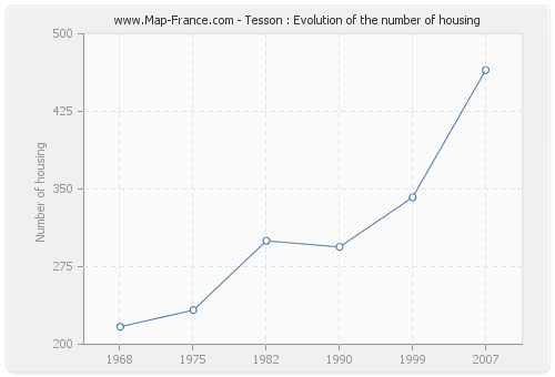 Tesson : Evolution of the number of housing