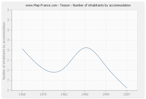 Tesson : Number of inhabitants by accommodation