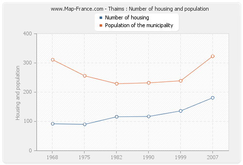 Thaims : Number of housing and population