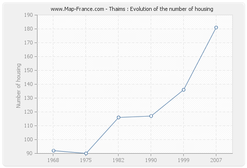 Thaims : Evolution of the number of housing