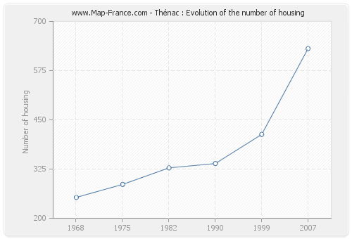 Thénac : Evolution of the number of housing