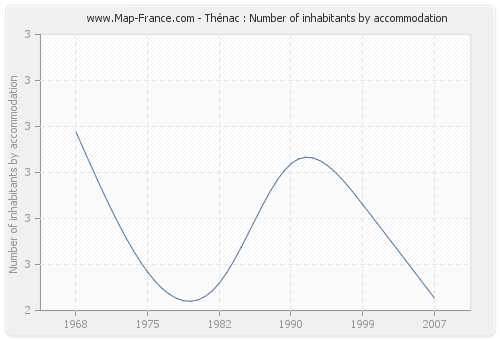 Thénac : Number of inhabitants by accommodation
