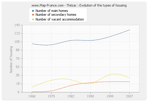 Thézac : Evolution of the types of housing