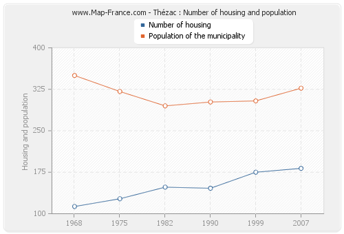 Thézac : Number of housing and population