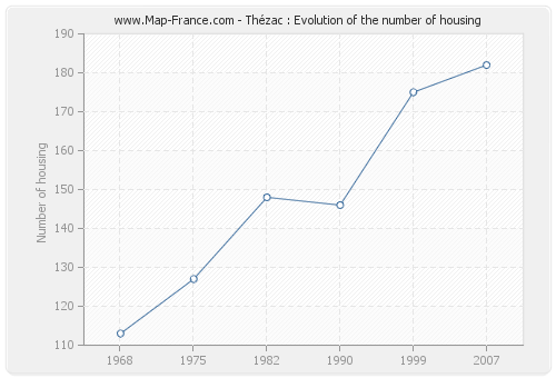 Thézac : Evolution of the number of housing