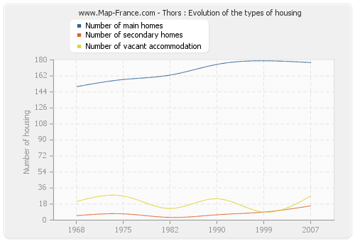 Thors : Evolution of the types of housing